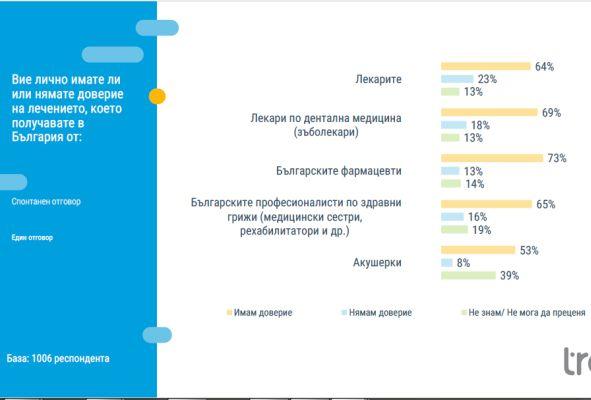 Само 3% са съгласни да се въведе допълнителното здравно осигуряване
