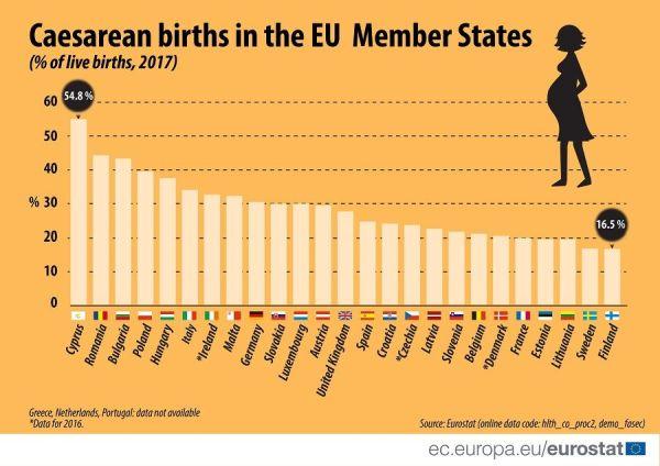 Евростат: България е на трето място в ЕС по брой Цезарови сечения