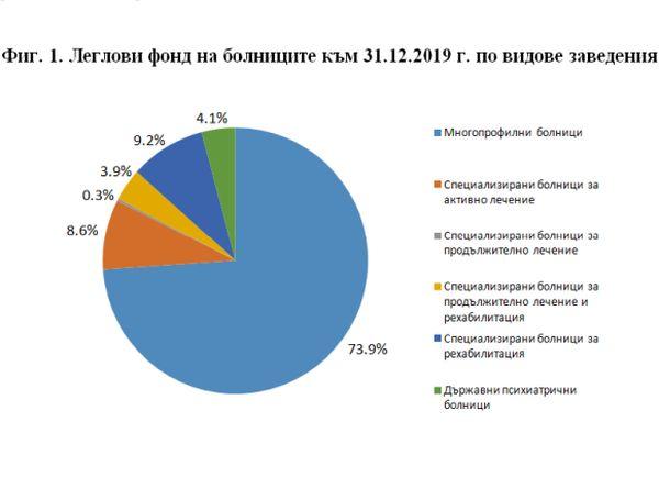 8,2% от многопрофилните болници в страната са с над 500 легла