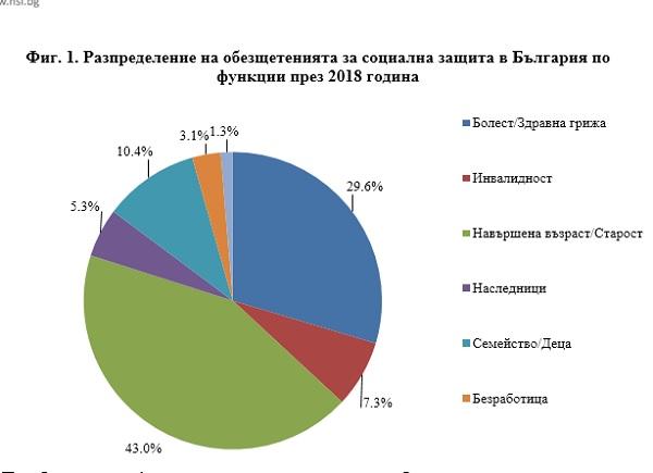 18,5 млрд. лв. са разходите ни за социална защита през 2018 г.