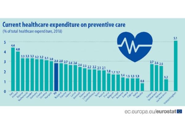 Евростат: 2,8% от разходите ни за здраве са за превенция