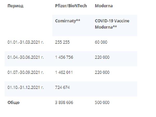 След април започват по-големите доставки на ваксините срещу COVID