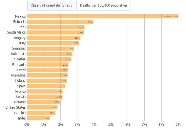 България е първа в Европа по процент смъртни случаи сред заразените с COVID-19