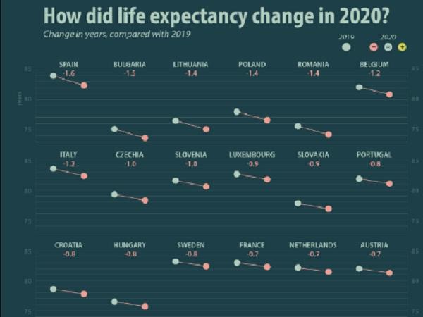 Спад в очакваната продължителност на живота в европейските страни заради COVID