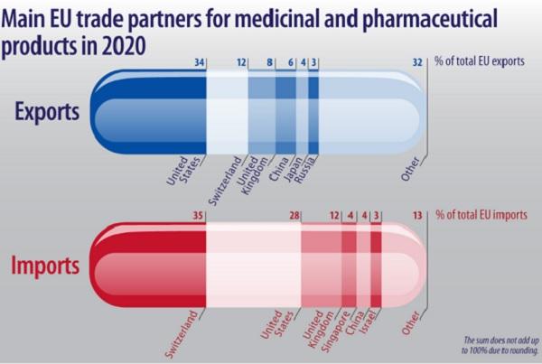 Евростат: Общ спад на търговията в ЕС, но увеличаване на вноса и износа на лекарства през 2020 г.