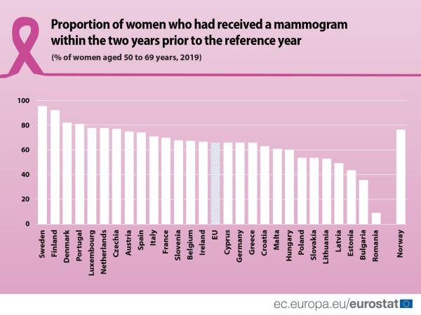 Евростат: 66% от жените над 50 г. в ЕС имат мамография, в България техният дял е едва 36%