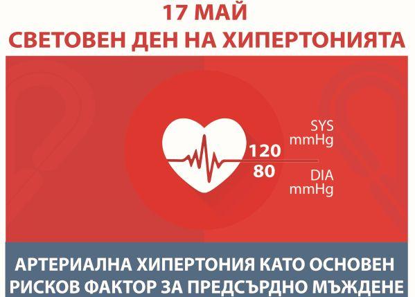 Артериалната хипертония – глобален рисков фактор за смърт и нетрудоспособност