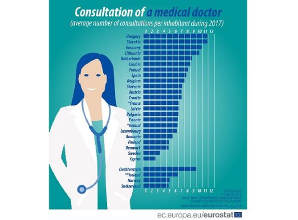 Евростат: Българинът ходи на лекар средно 6 пъти в годината