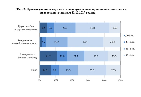 Данните на НСИ за 2019: Анестезиолозите-реаниматори са повече от хирурзите