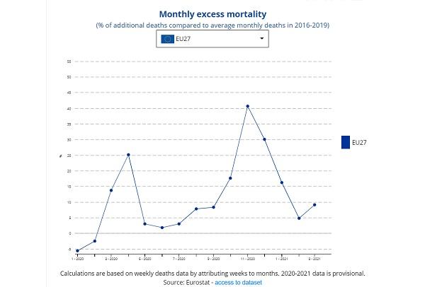 България три пъти е била сред водещите държави по надвишена смъртност