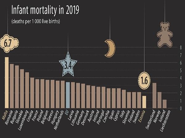 България отчита спад на детската смъртност, но все още сме на челните места в ЕС