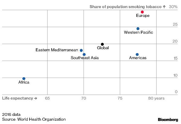 Европа води в света по употреба на алкохол и тютюн, но живее най-дълго